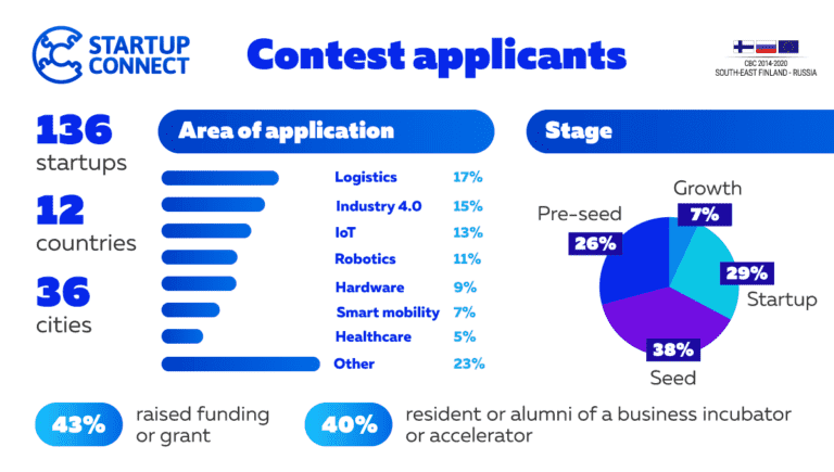 Statistics of Startup Connect Contest applicants