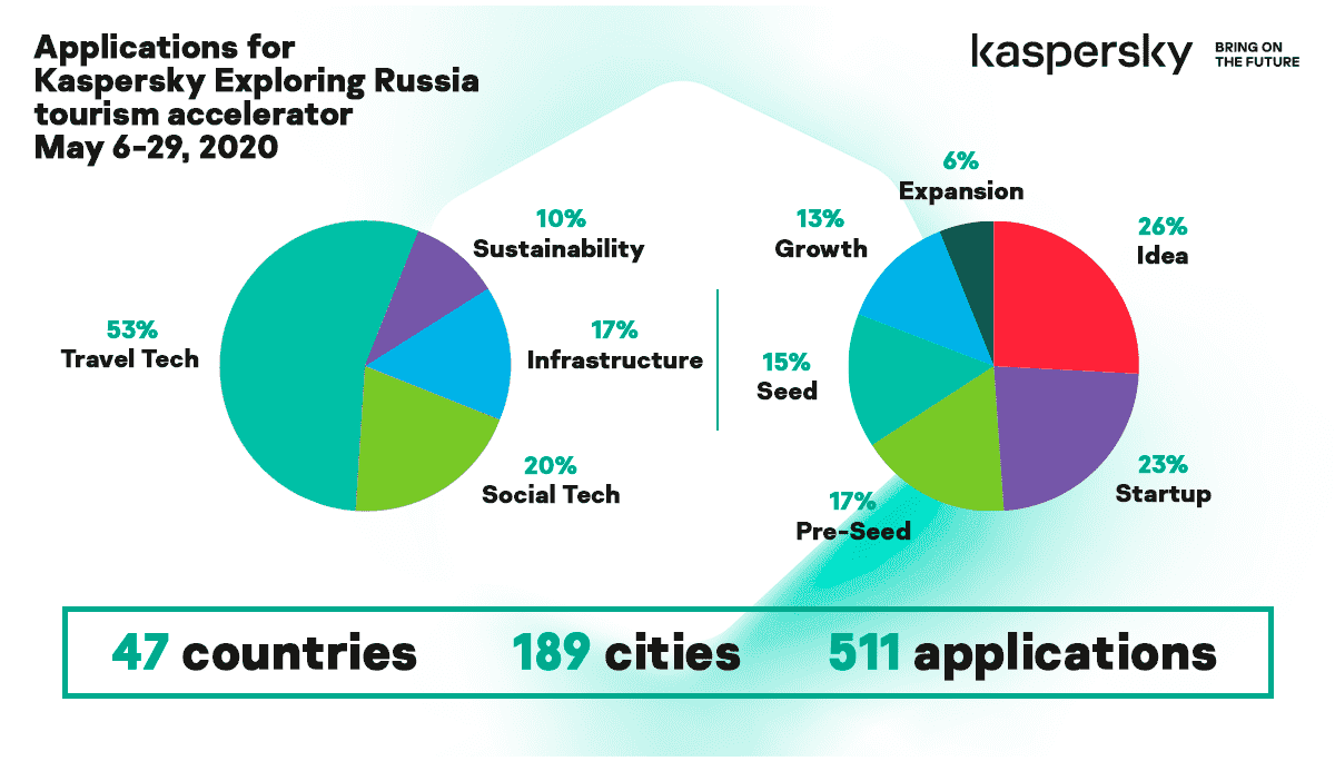 Kaspersky Exploring Russia: the selection of startups summary