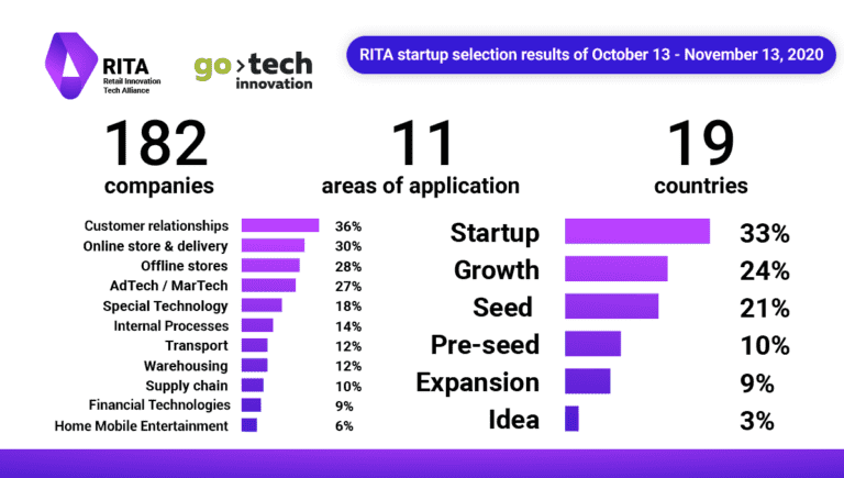 Retail Innovation Tech Alliance summed up the third selection of startups